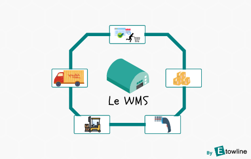 WMS Etowline