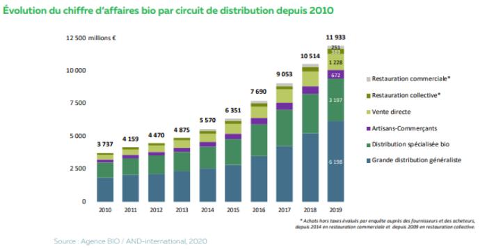 Evolution du chiffre d'affaires bio par circuit de distribution depuis 2010
